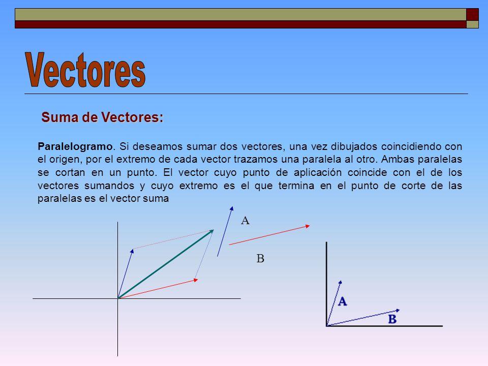 Vectores Suma de Vectores: A B