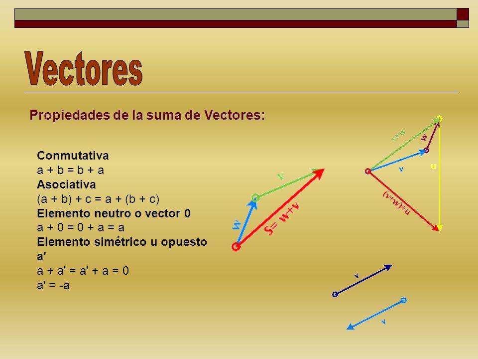 Vectores Propiedades de la suma de Vectores: Conmutativa a + b = b + a