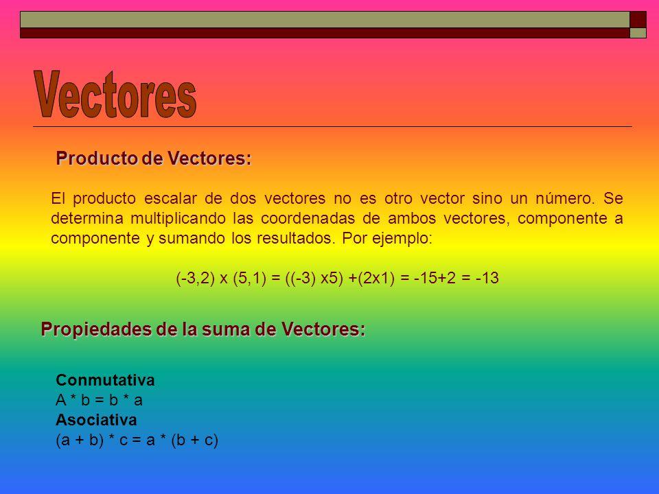 (-3,2) x (5,1) = ((-3) x5) +(2x1) = -15+2 = -13