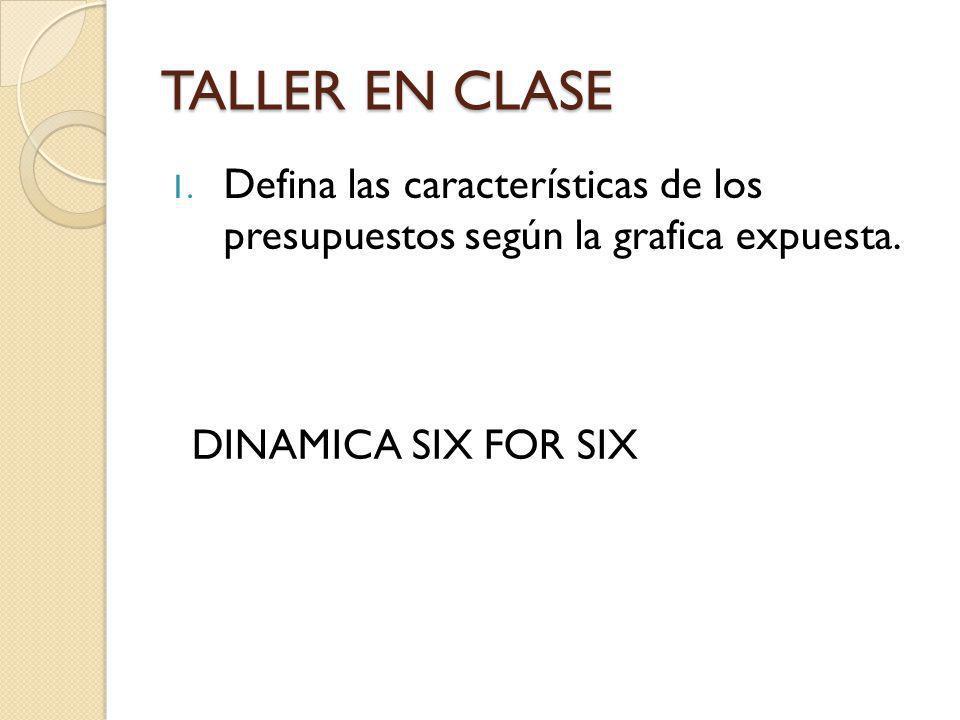 TALLER EN CLASE Defina las características de los presupuestos según la grafica expuesta.