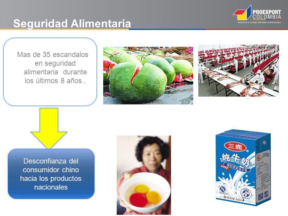 Desconfianza del consumidor chino hacia los productos nacionales