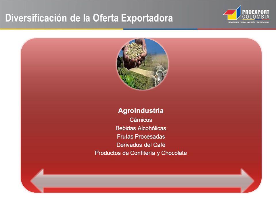 Diversificación de la Oferta Exportadora
