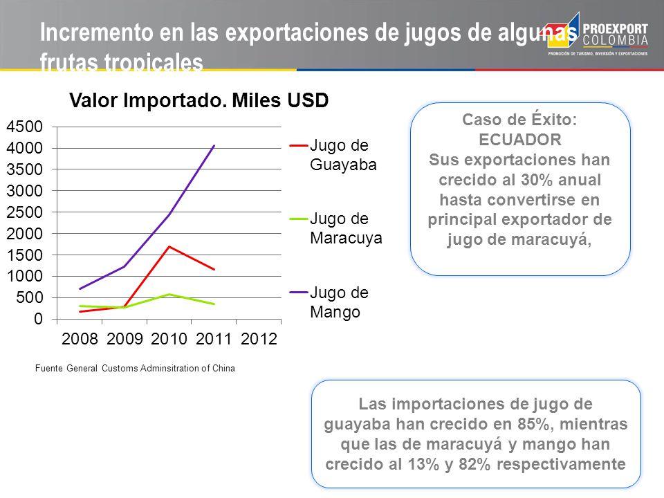 Incremento en las exportaciones de jugos de algunas frutas tropicales