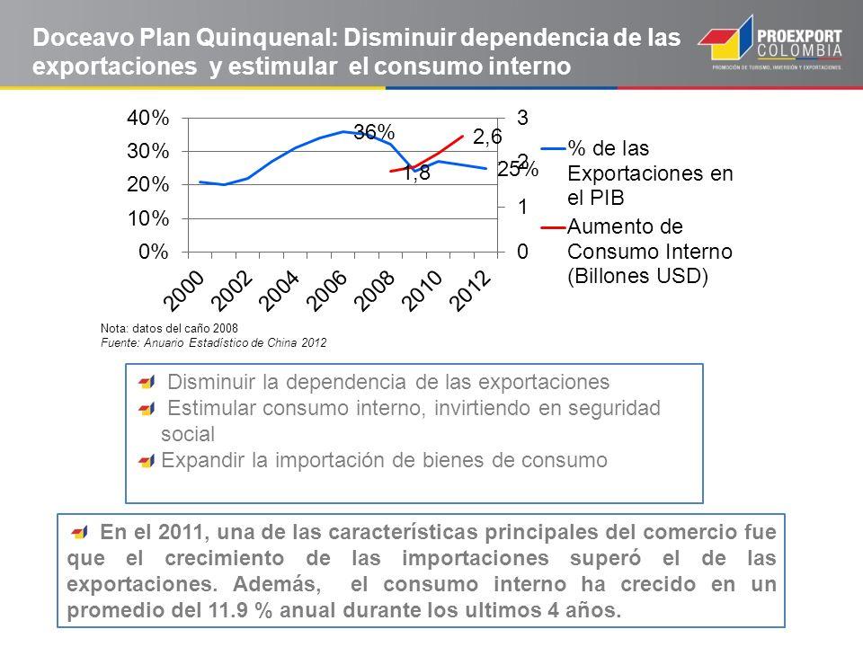 Doceavo Plan Quinquenal: Disminuir dependencia de las exportaciones y estimular el consumo interno