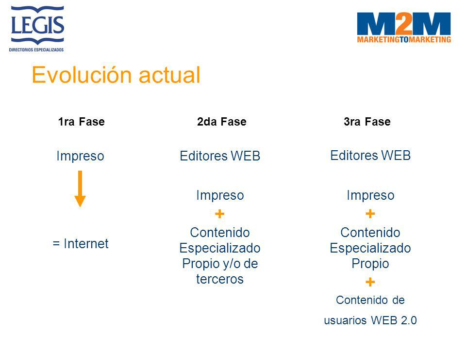 Evolución actual + + Impreso = Internet Editores WEB Impreso