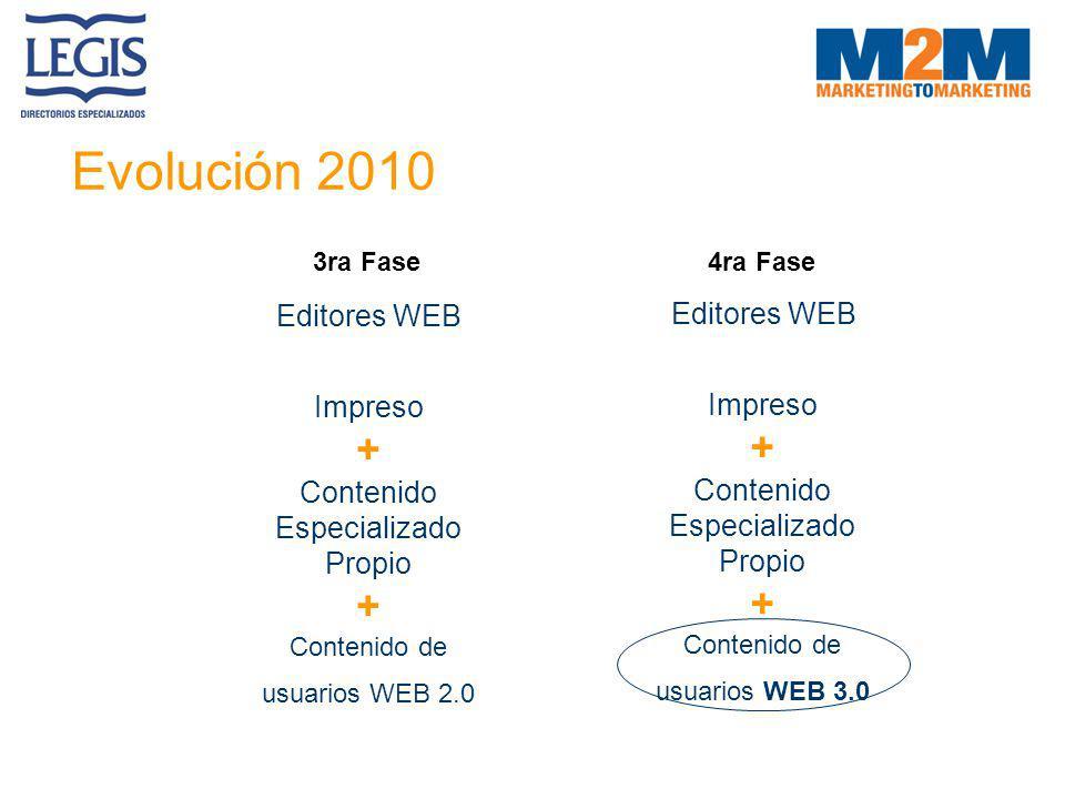 Evolución 2010 + + Editores WEB Editores WEB Impreso Impreso