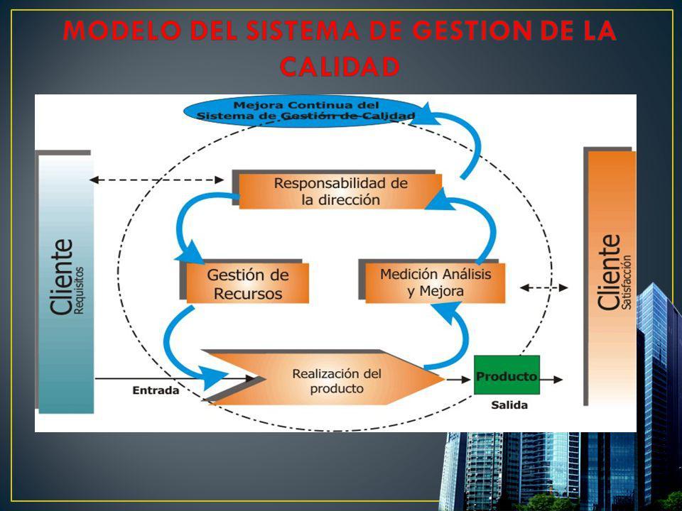 MODELO DEL SISTEMA DE GESTION DE LA CALIDAD