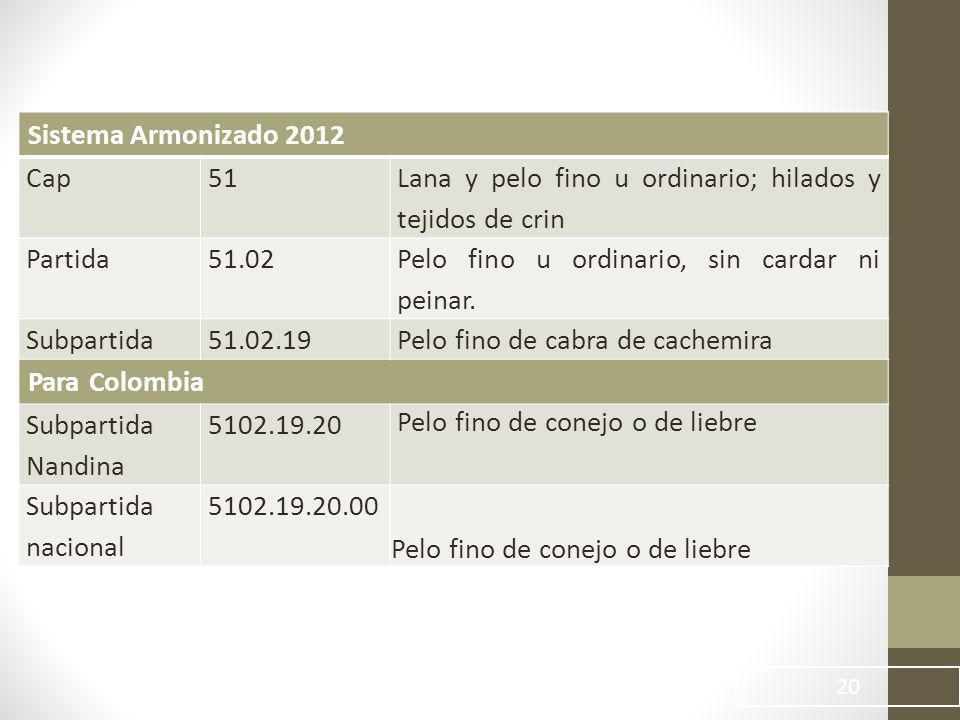 Sistema Armonizado 2012 Cap. 51. Lana y pelo fino u ordinario; hilados y tejidos de crin. Partida.