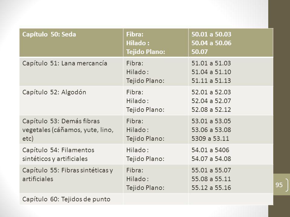 Capítulo 50: Seda Fibra: Hilado : Tejido Plano: 50.01 a 50.03. 50.04 a 50.06. 50.07. Capítulo 51: Lana mercancía.