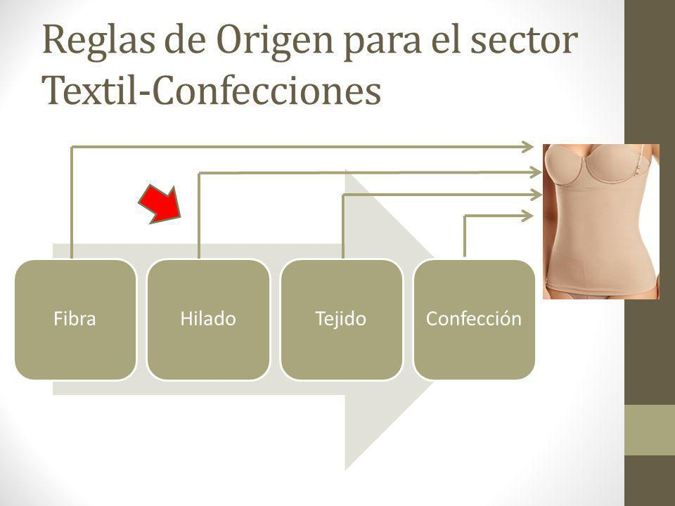 Reglas de Origen para el sector Textil-Confecciones