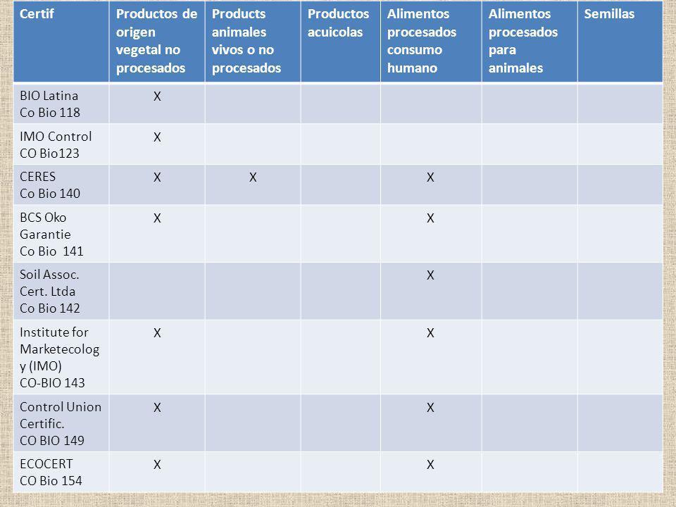 Certif Productos de origen vegetal no procesados. Products animales vivos o no procesados. Productos acuicolas.