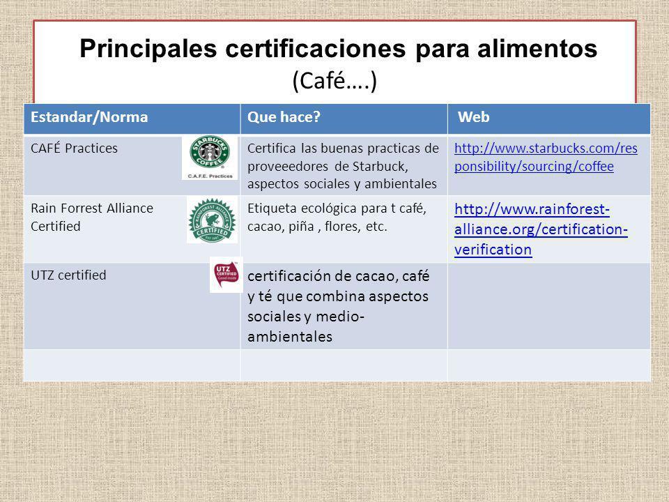 Principales certificaciones para alimentos (Café….)