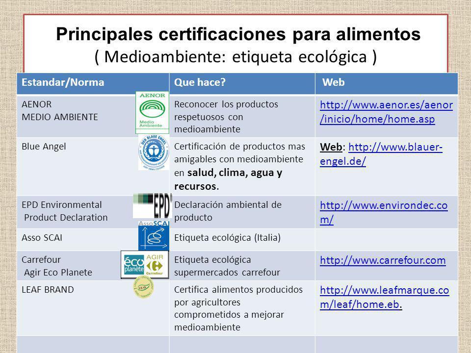 Principales certificaciones para alimentos ( Medioambiente: etiqueta ecológica )
