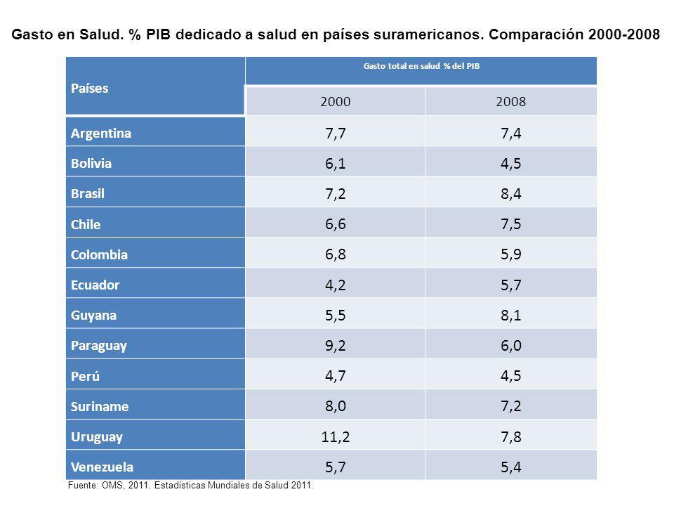 Gasto total en salud % del PIB