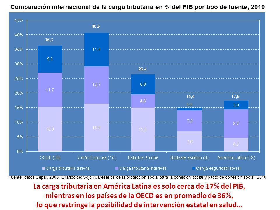 La carga tributaria en América Latina es solo cerca de 17% del PIB,