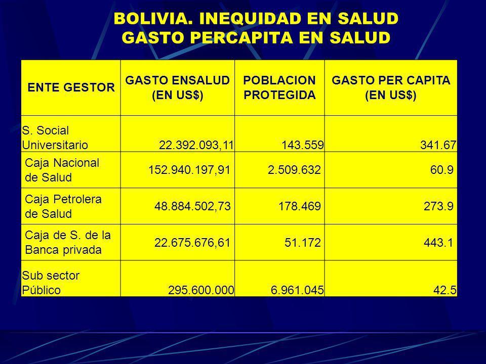 BOLIVIA. INEQUIDAD EN SALUD GASTO PERCAPITA EN SALUD