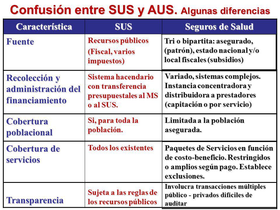 Confusión entre SUS y AUS. Algunas diferencias
