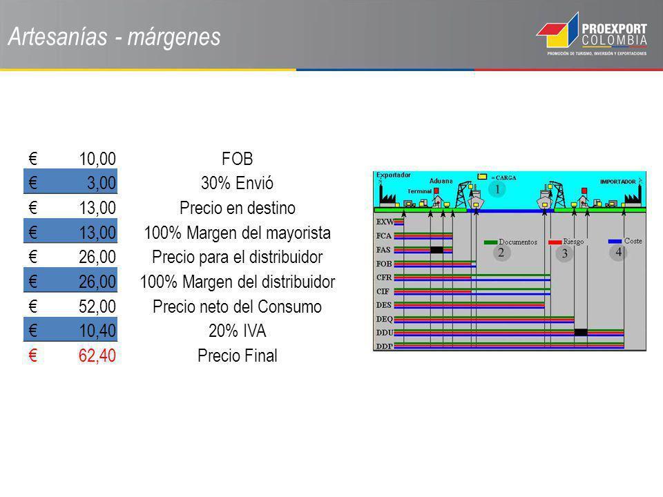 Artesanías - márgenes € 10,00 FOB € 3,00 30% Envió € 13,00
