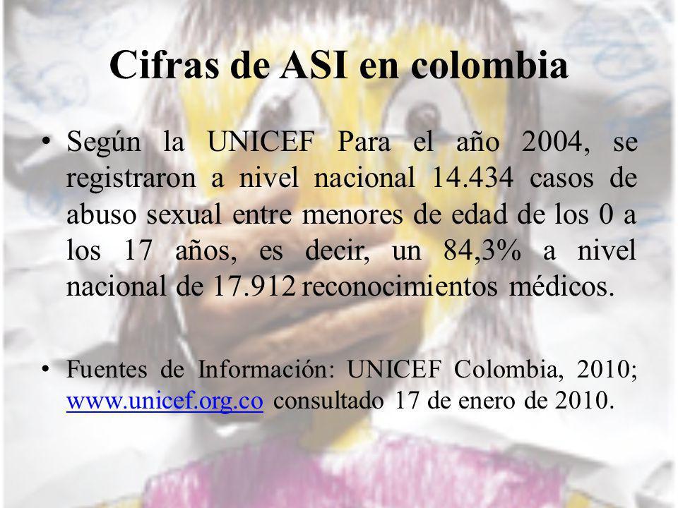 Cifras de ASI en colombia