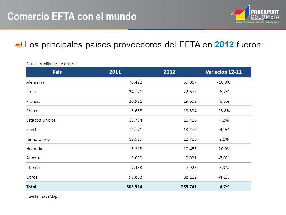 Comercio EFTA con el mundo