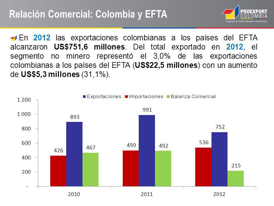 Relación Comercial: Colombia y EFTA