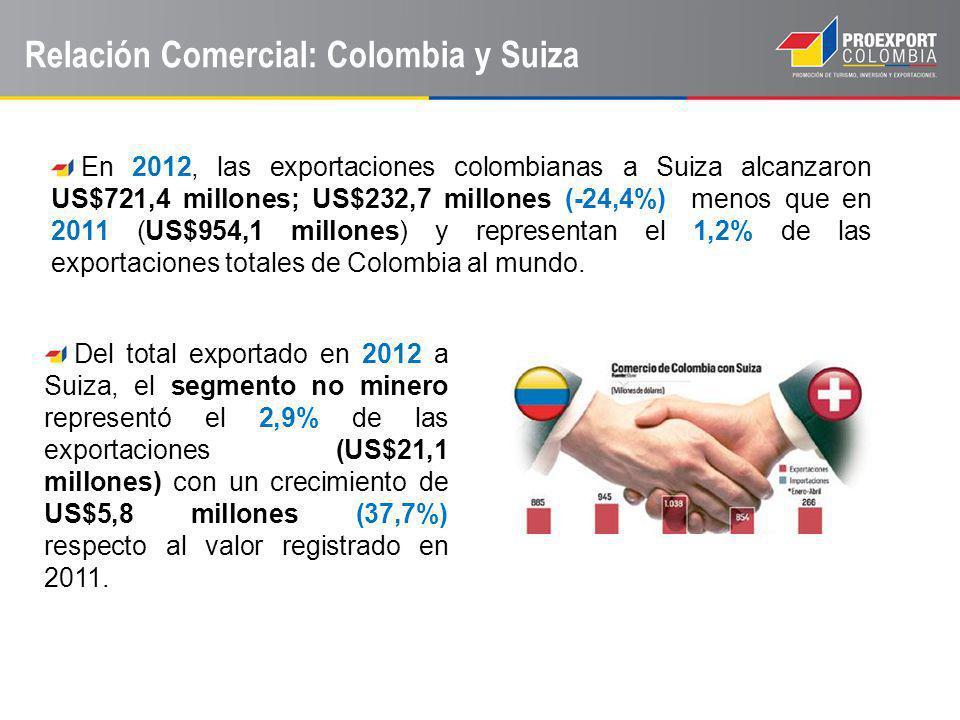 Relación Comercial: Colombia y Suiza