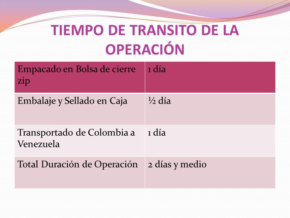 TIEMPO DE TRANSITO DE LA OPERACIÓN