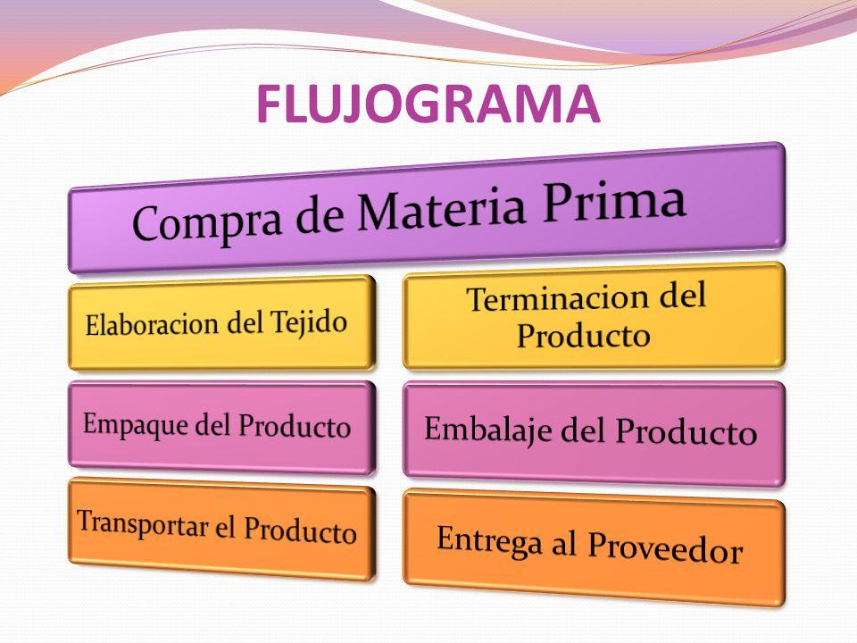 FLUJOGRAMA Compra de Materia Prima Elaboracion del Tejido