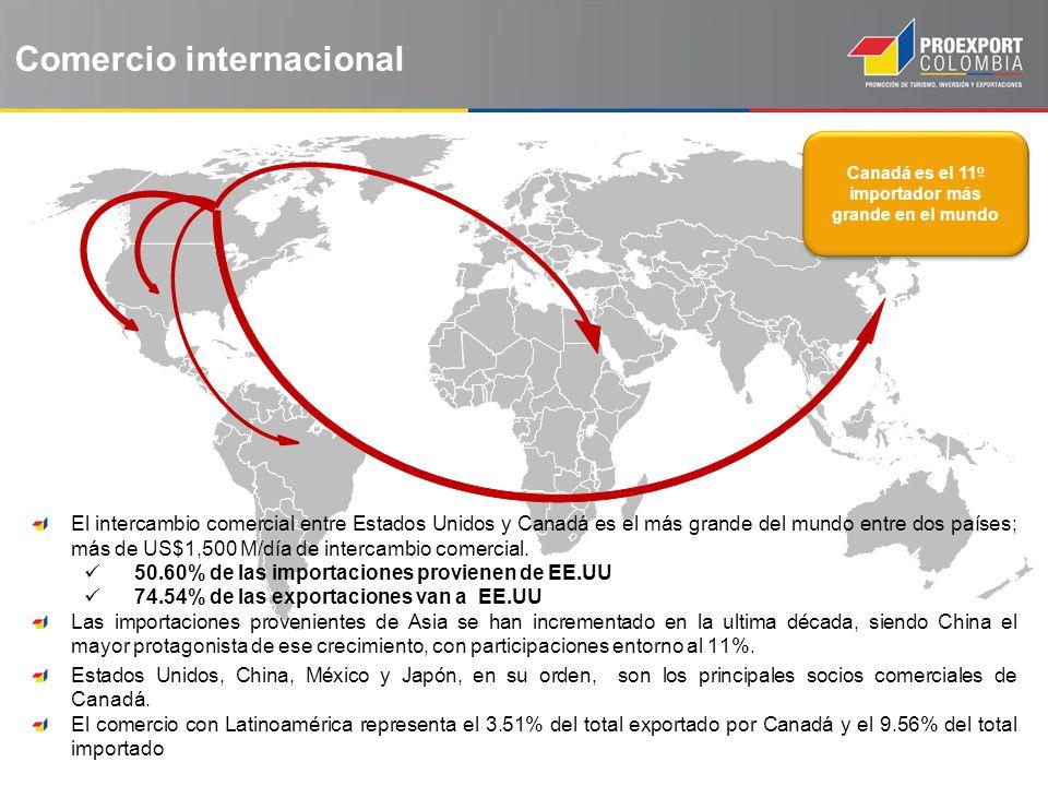 Canadá es el 11o importador más grande en el mundo