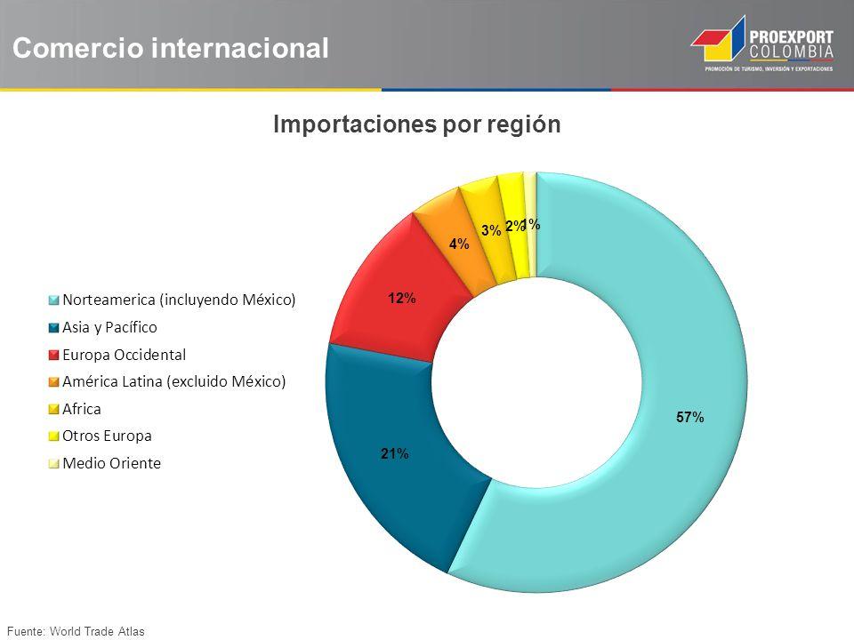 Importaciones por región