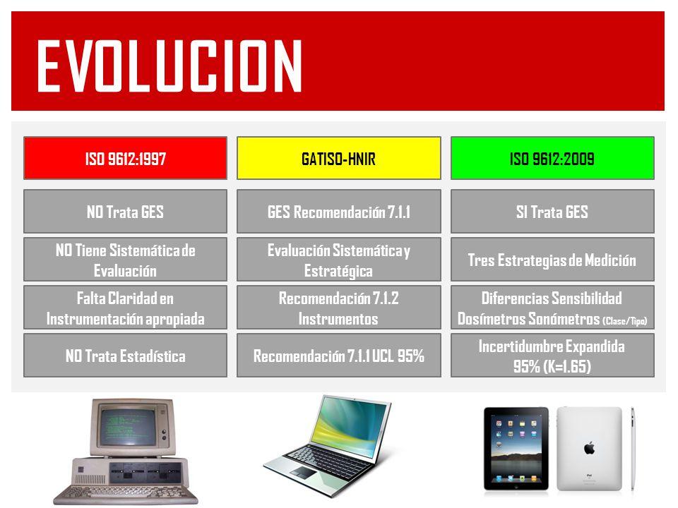 evolucion ISO 9612:1997 GATISO-HNIR ISO 9612:2009 NO Trata GES