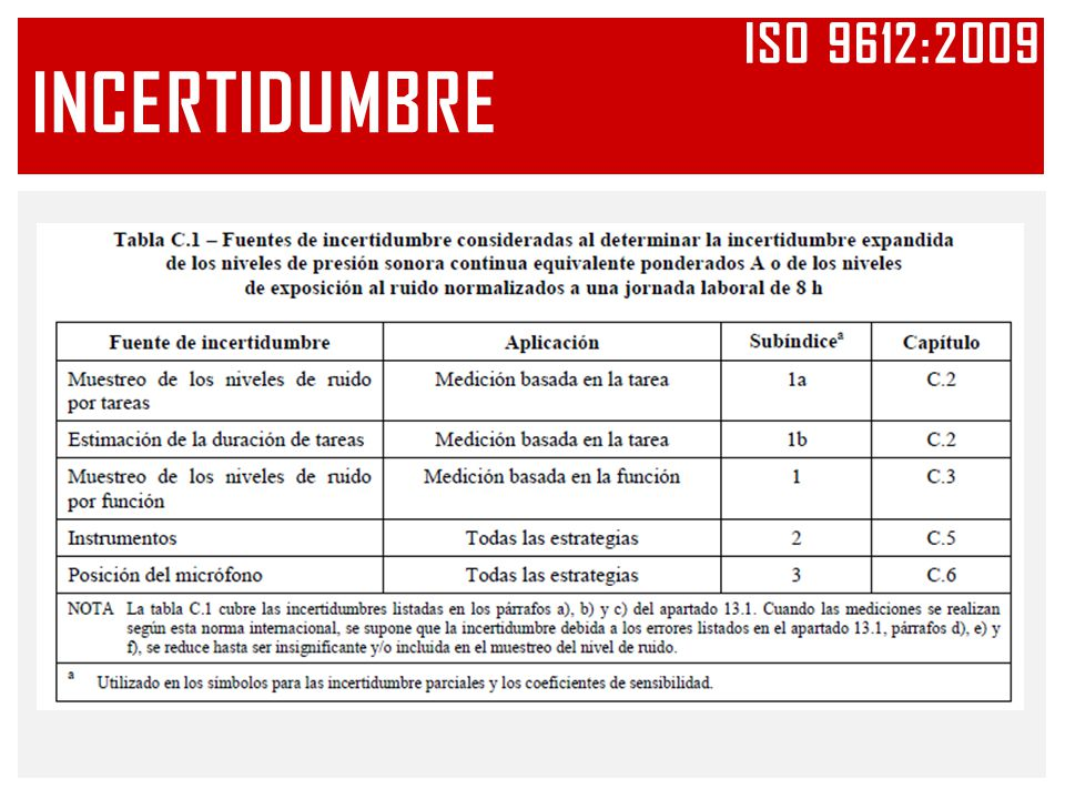 Iso 9612:2009 INCERTIDUMBRE