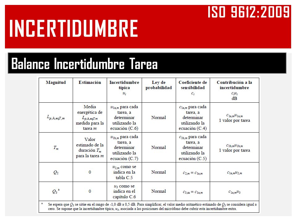 Iso 9612:2009 INCERTIDUMBRE Balance Incertidumbre Tarea