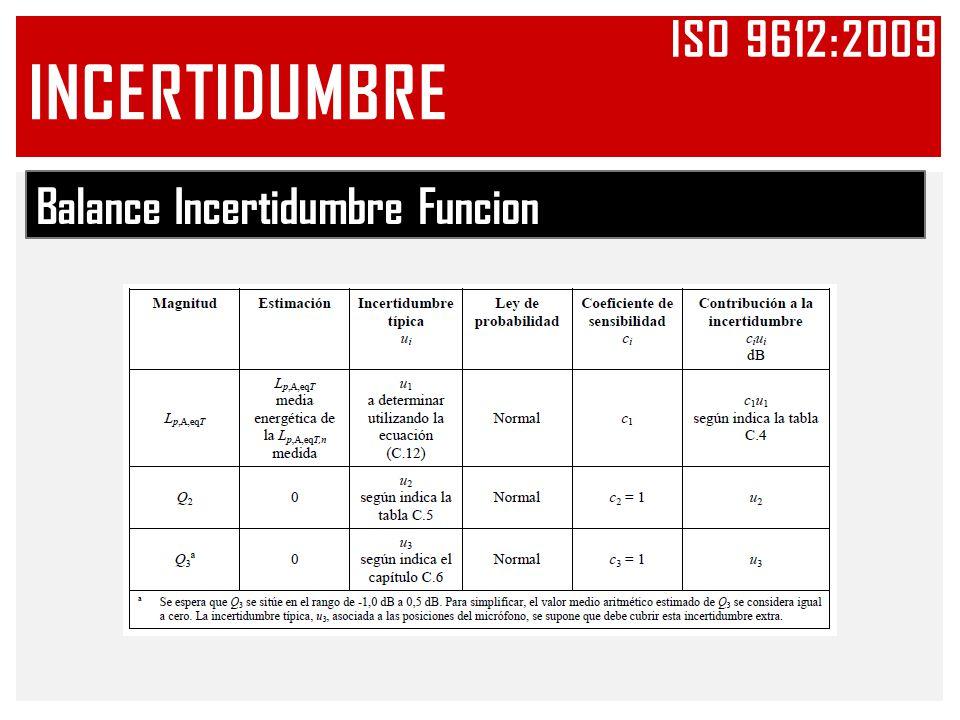 Iso 9612:2009 INCERTIDUMBRE Balance Incertidumbre Funcion