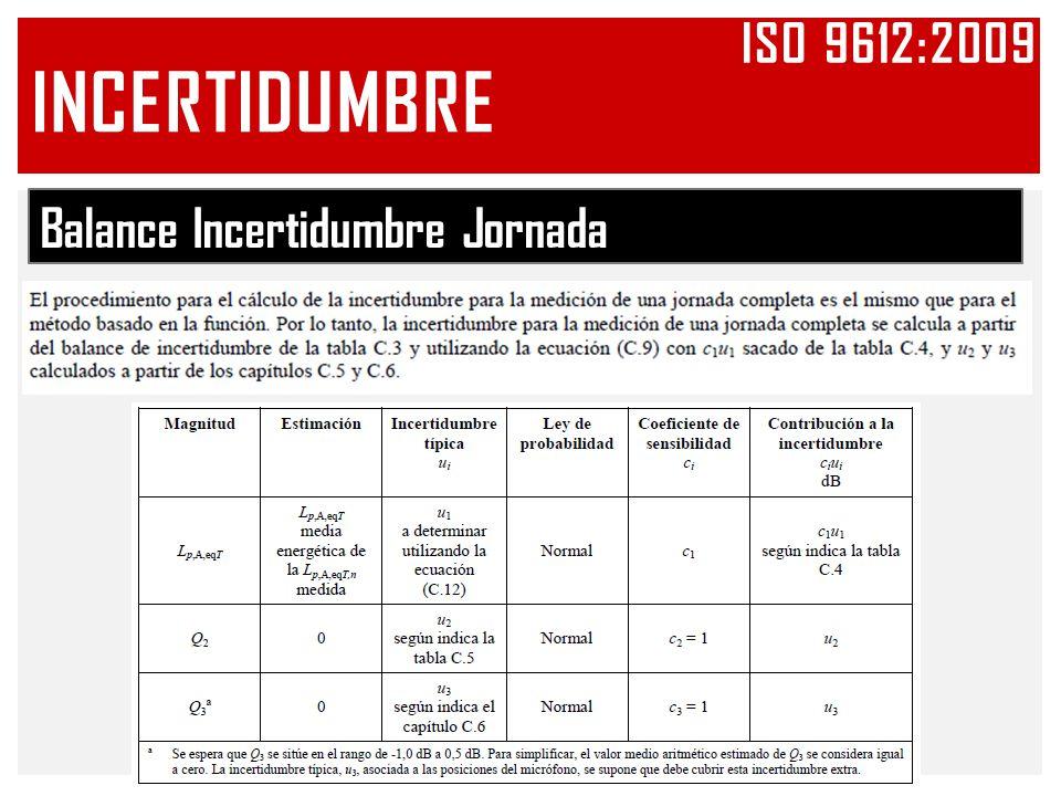 Iso 9612:2009 INCERTIDUMBRE Balance Incertidumbre Jornada