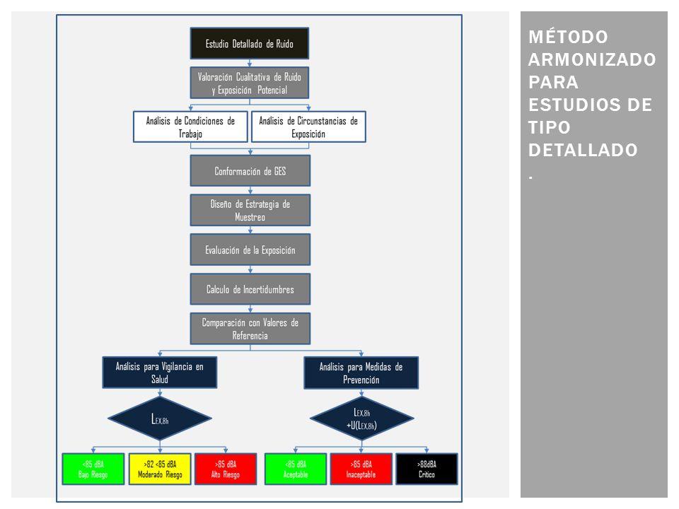 Método armonizado PARA ESTUDIOS DE TIPO DETALLADO .