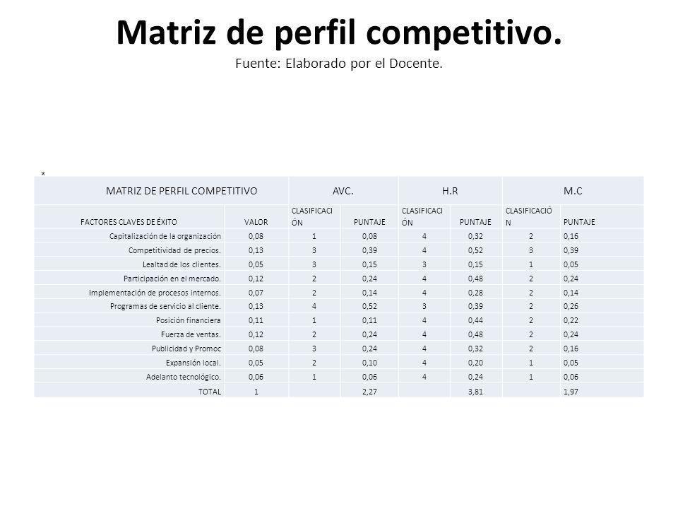 Matriz de perfil competitivo. Fuente: Elaborado por el Docente.