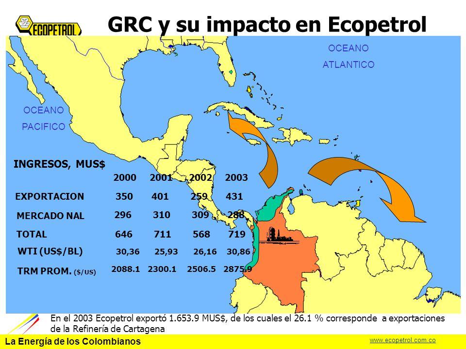GRC y su impacto en Ecopetrol