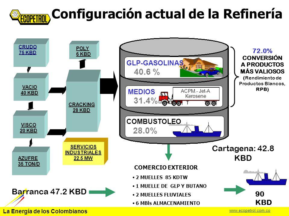 Configuración actual de la Refinería