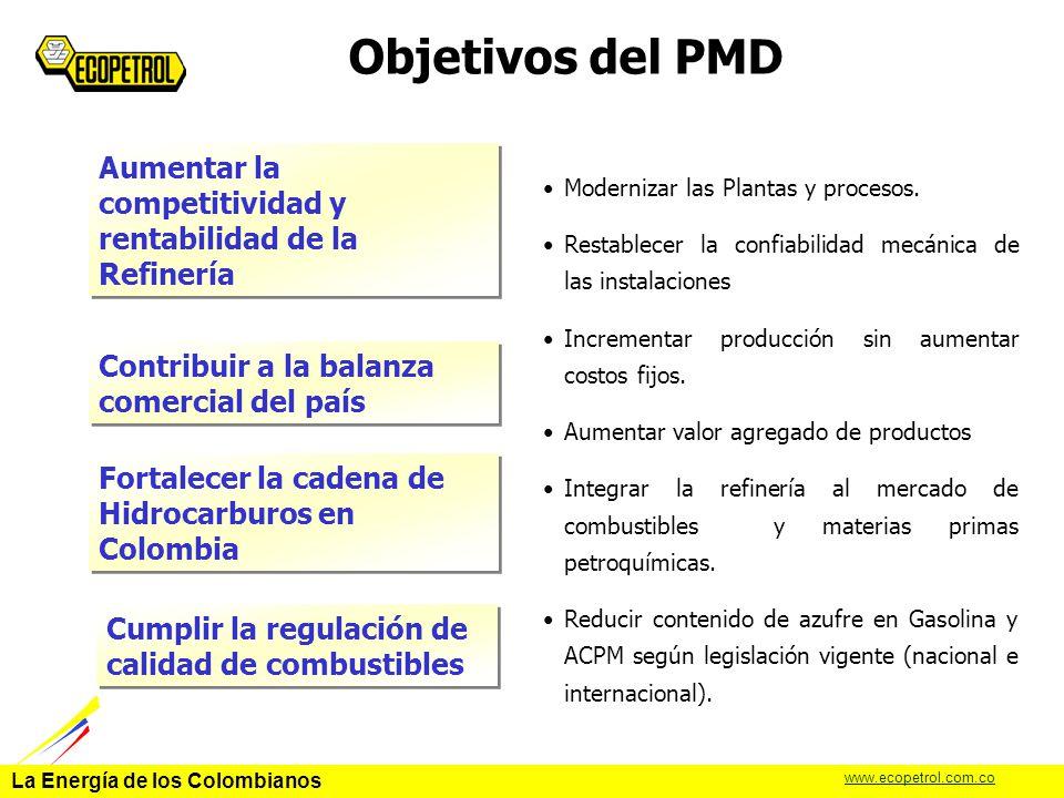 Objetivos del PMD Aumentar la competitividad y rentabilidad de la Refinería. Modernizar las Plantas y procesos.