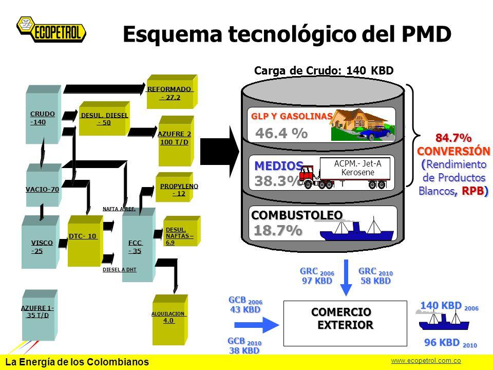 Esquema tecnológico del PMD