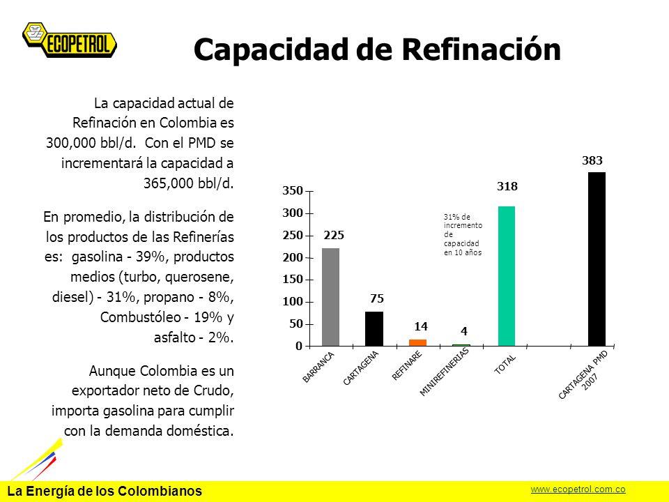 Capacidad de Refinación