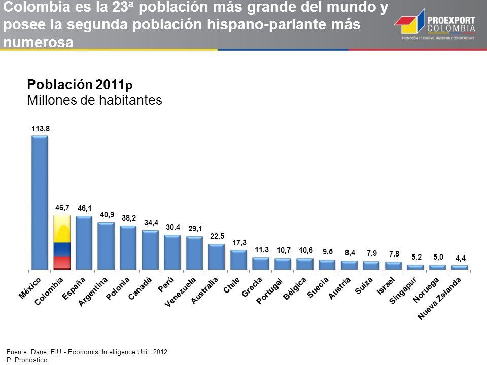 Colombia es la 23a población más grande del mundo y posee la segunda población hispano-parlante más numerosa