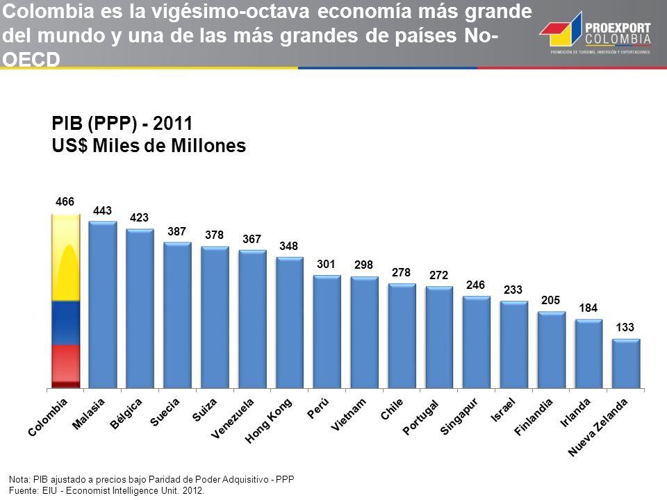 Colombia es la vigésimo-octava economía más grande del mundo y una de las más grandes de países No- OECD