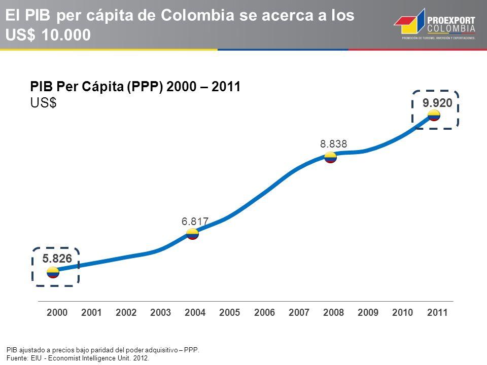 El PIB per cápita de Colombia se acerca a los US$ 10.000