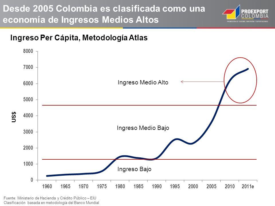 Desde 2005 Colombia es clasificada como una economía de Ingresos Medios Altos
