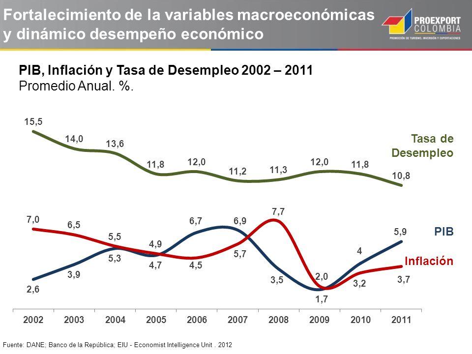 Fortalecimiento de la variables macroeconómicas