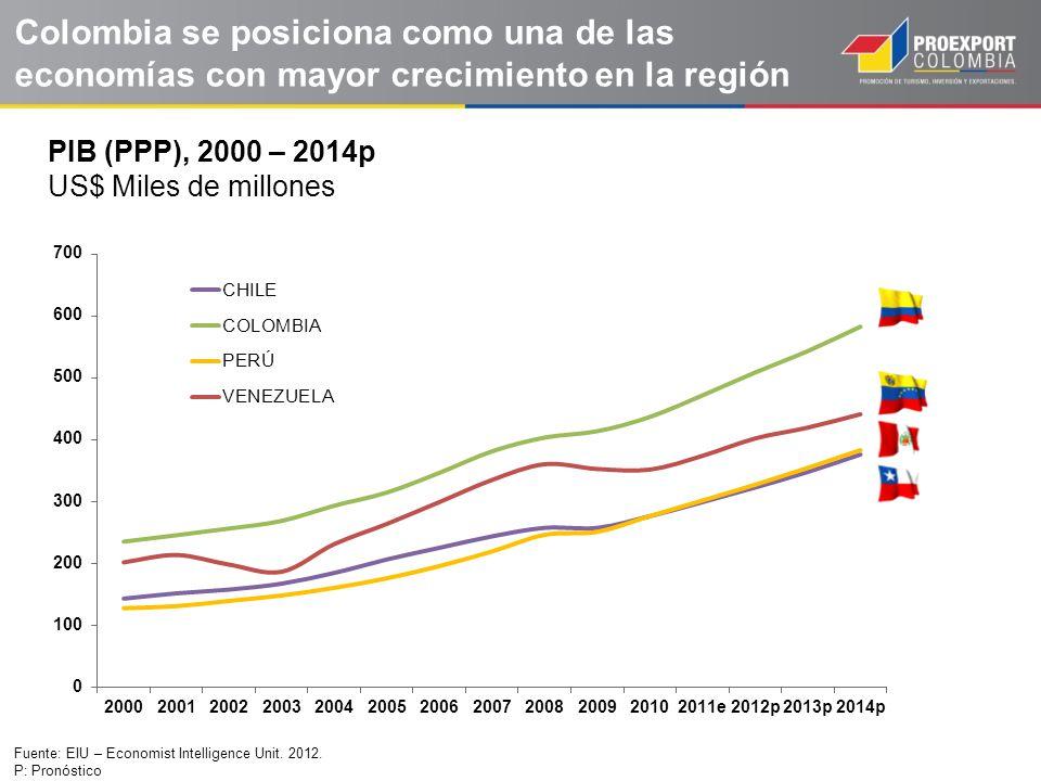 Colombia se posiciona como una de las economías con mayor crecimiento en la región