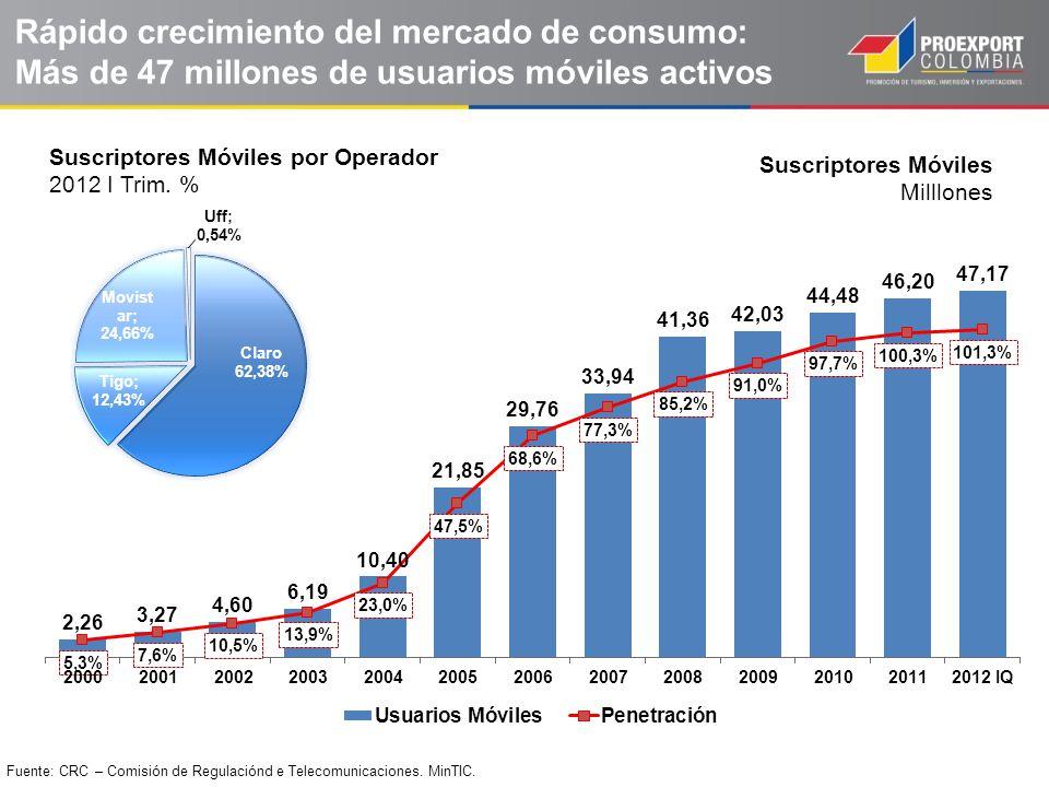 Rápido crecimiento del mercado de consumo: