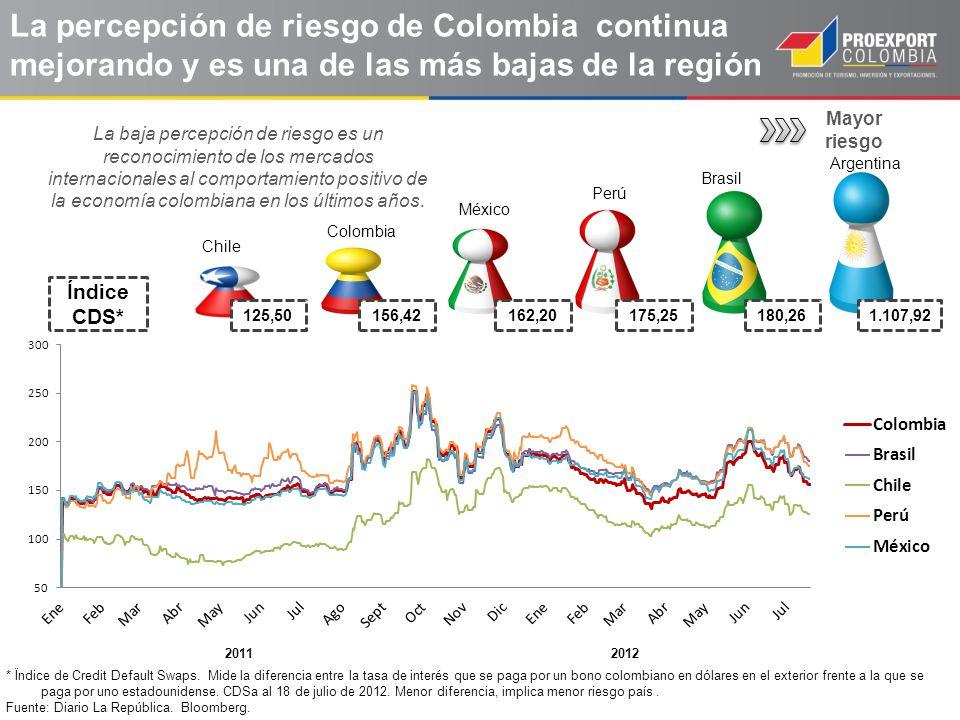 La percepción de riesgo de Colombia continua mejorando y es una de las más bajas de la región